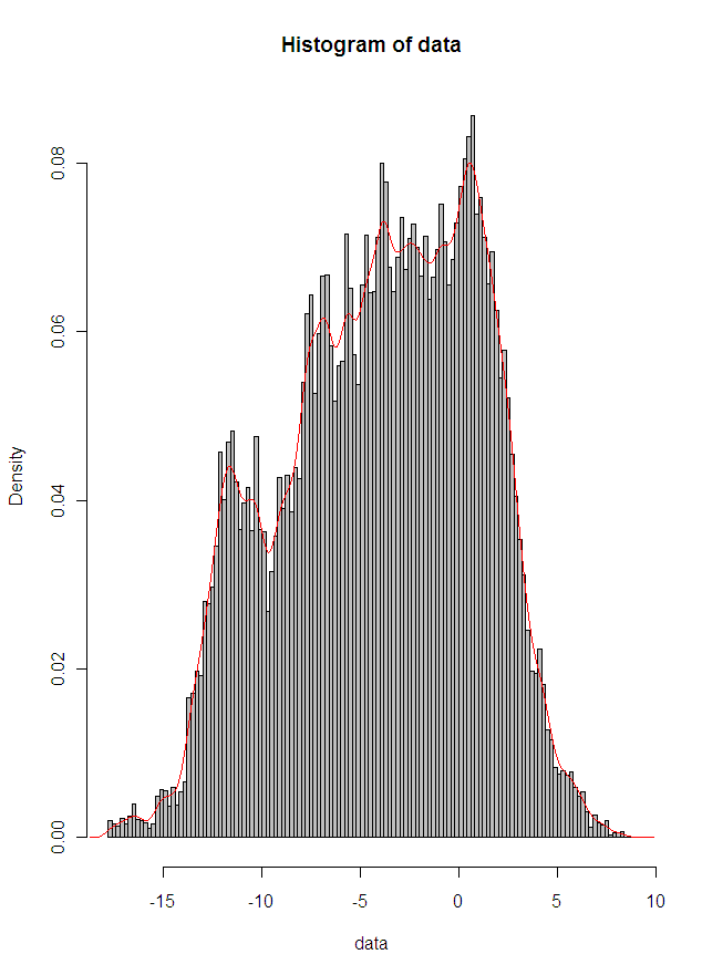 histogram and density function